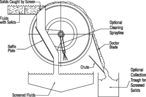 Munson machinery Polska, mieszalnik szarżowy, mieszalnik pracy ciągłej, młyn młotkowy, młyn bijakowy, młyn palcowy, młyn pinowy, młyn atrition, młyn ścierający, mieszalnik fluidalny, przesiewacz bębnowy, kruszarka, shredder, rozdrabniacz, destruktor, prodoreko, maszyny przemysłowe